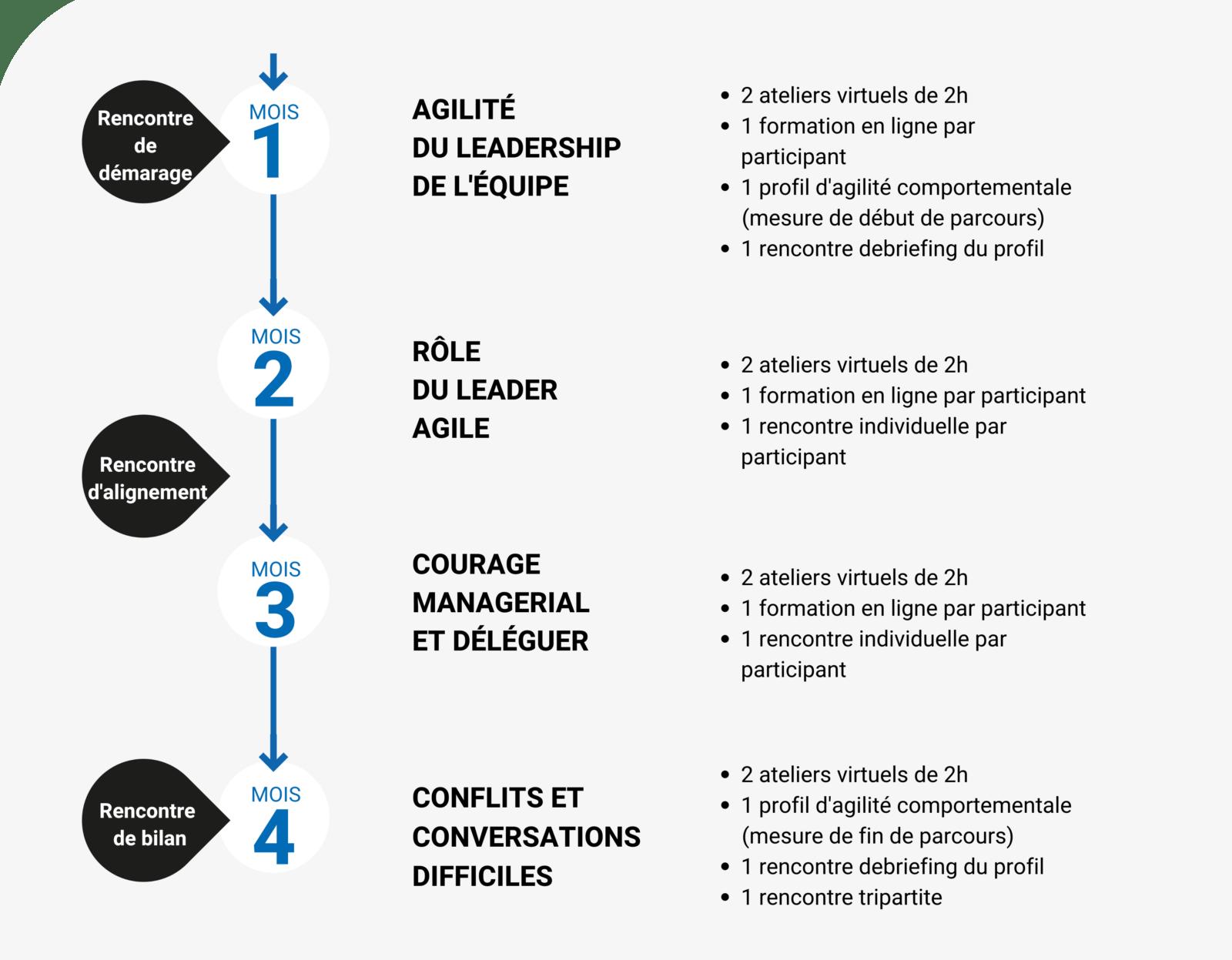 Parcours_de_leadership_pour_équipe_de_direction
