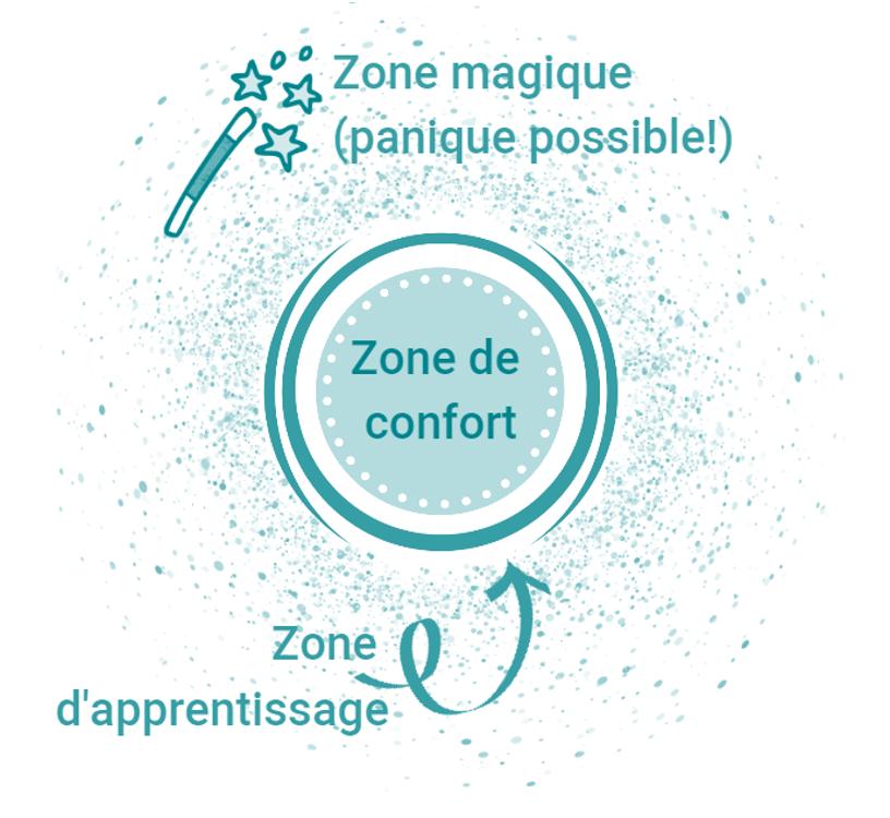 zone de confort - faire adhérer au changement - unique coaching