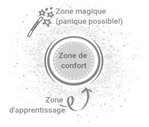 comment sortir de sa zone de confort - Unique coaching